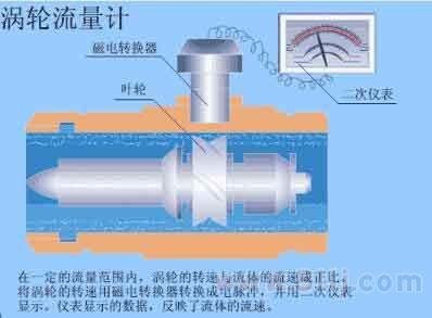 涡轮流量计量表原理图文