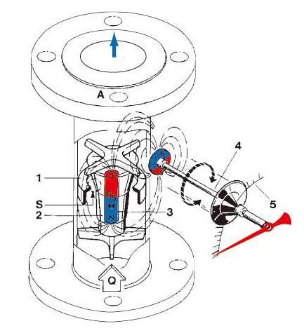 防爆型金属管浮子流量计原理