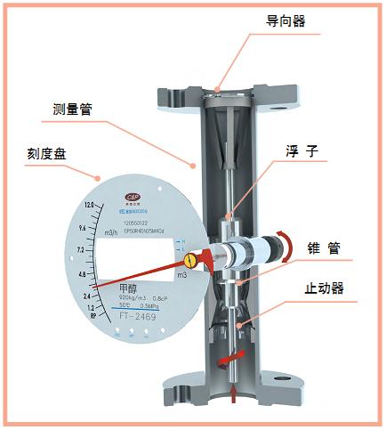 防爆型金属管浮子流量计剖面图