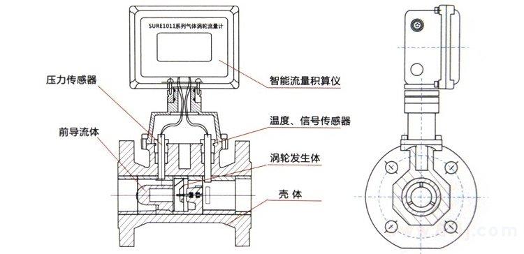 燃气流量计产品外形结构
