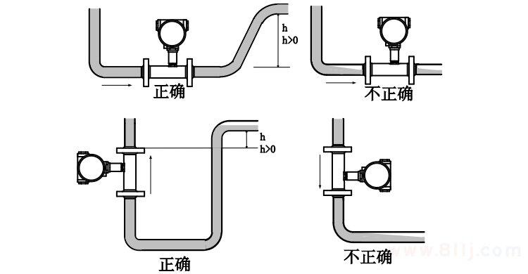 燃气流量计安装位置的选择