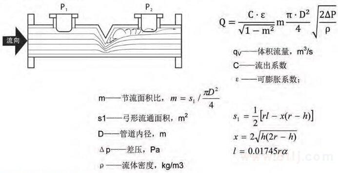 楔式流量计的测量原理