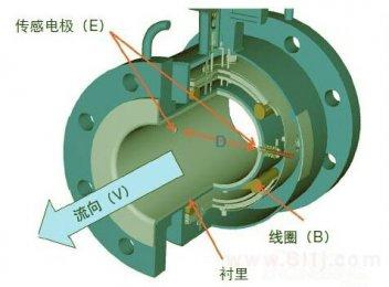 电磁流量计电级清洗维护方法