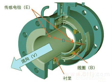 电磁流量计电级清理